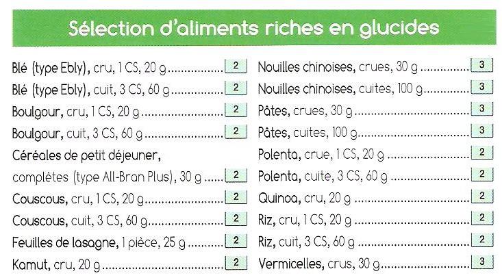 Aliments pauvres glucides regime accueil design et mobilier - Petit dejeuner pauvre en glucides ...